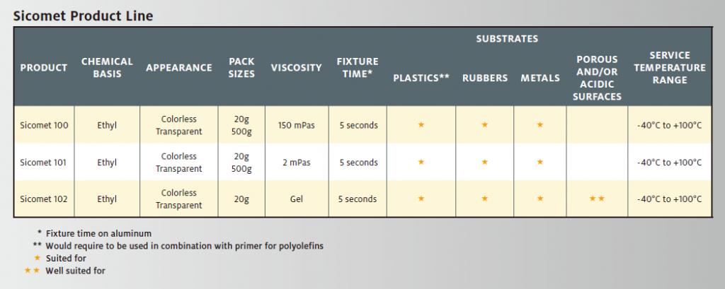 Sicomet 100 Product Line by Henkel Loctite