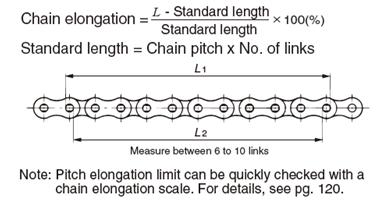 Tsubaki Chain Elongation Scale Formula